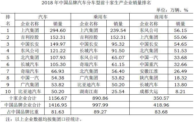 2018年中国品牌汽车分车型前十家生产企业销量排名