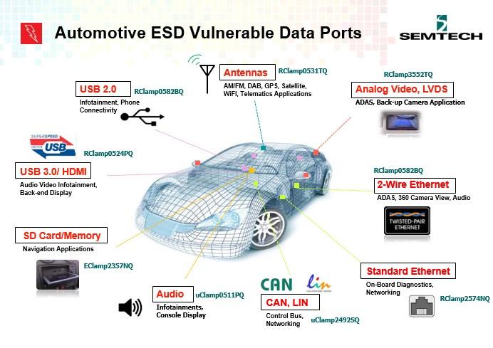 Semtech这类长期领先公司伴随国际汽车工业一起发展