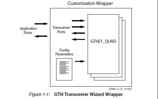 virtex-6 FPGA GTH收发器的用户指南资料免费下载