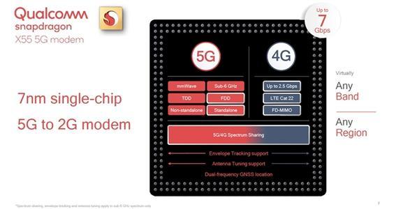 Qualcomm将推出第二代5G新空口调制解调器骁龙X55