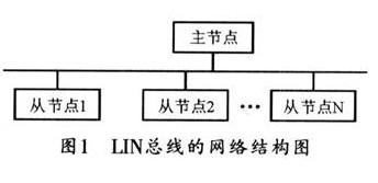 基于车门控制系统LIN总线通信系统的设计