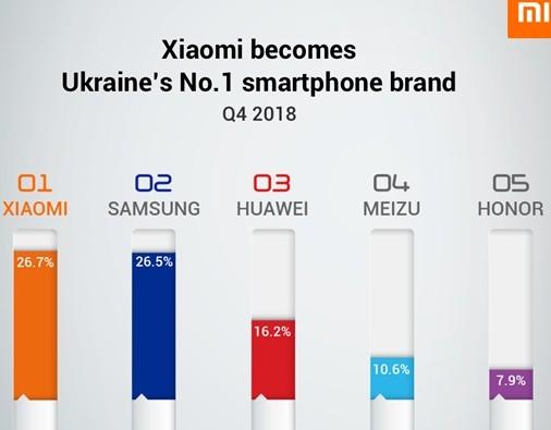 小米手机在欧洲市场跻身前五已成为西欧市场增长最快的手机品牌