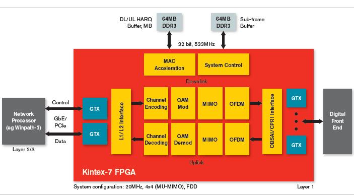 Xilinx Kintex-7 FPGA系列产品简介