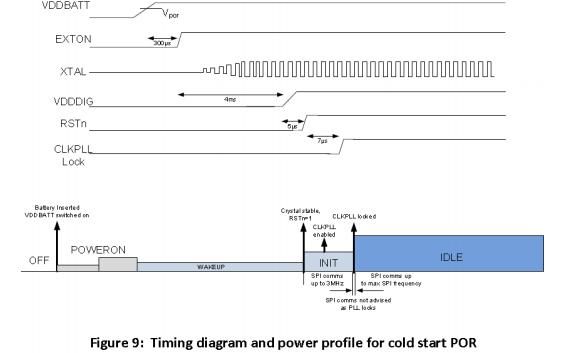 DW1000低功耗单芯片CMOS无线电收发器IC的中文手册免费下载
