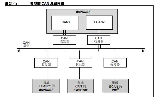 DSPIC33F 增强型控制器局域网ECAN模块的详细资料简介