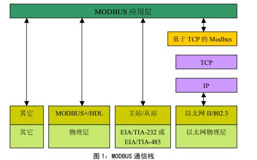 MODBUS通讯协议中文版资料免费下载