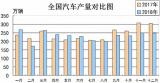 中国汽车借协同创新分析相关产业发展趋势