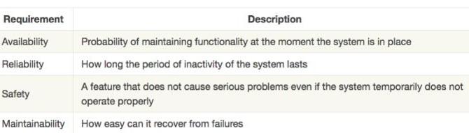 如何在分布式系统中实现容错