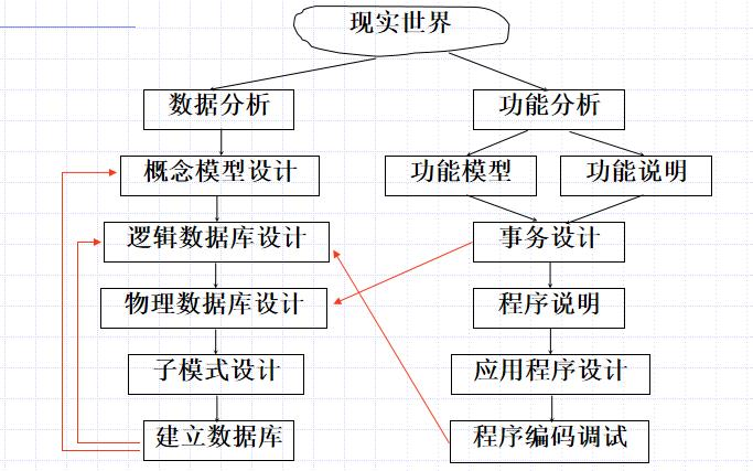数据库教程之数据库的设计过程资料说明