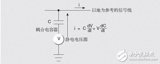 如何使用静电屏蔽来降低直流或交流静引起的电场干扰