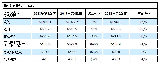 安森美半导体发布2018年第4季度及全年业绩