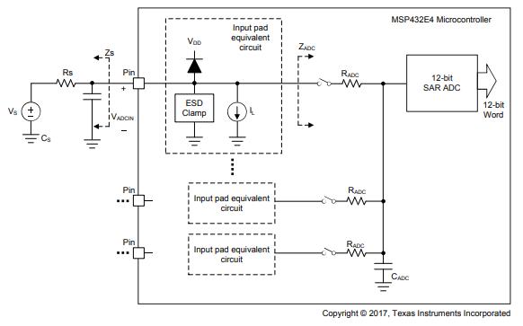 MSP432E401Y以太网微控制器的数据手册免费下载