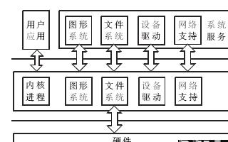 基于和欣嵌入式操作系统实现的一个构件化的网络协议栈设计浅析