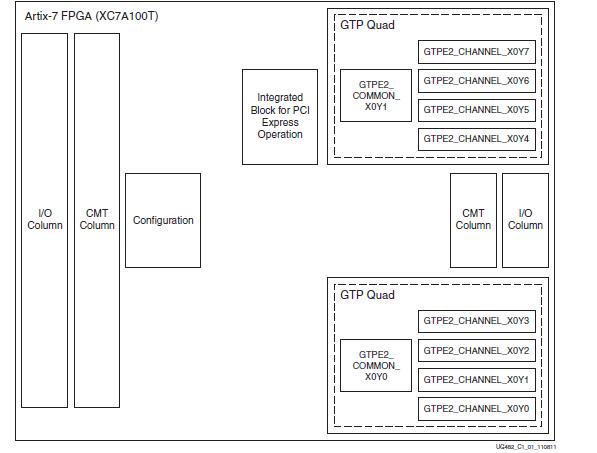 Xilinx 7系列FPGA GTP收发器的数据手册免费下载