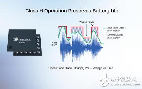 Cirrus Logic发布智能升压音频放大器 可提供绝佳听觉体验