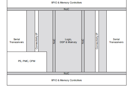 Xilinx的Versal通用架构和产品数据表的详细资料概述