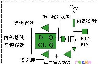 MCS-51单片机并行P3口的功能及特性