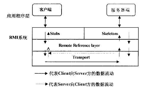 如何使用Java RMI实现动态Web服务的详细资料说明