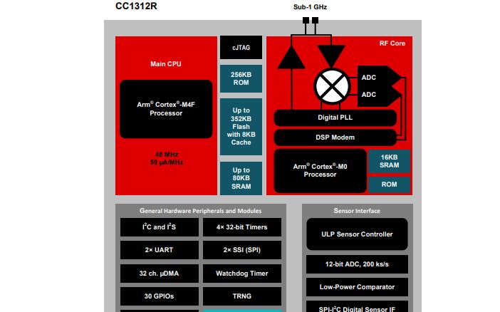 CC1312R高性能无线MCU的数据手册和资料说明
