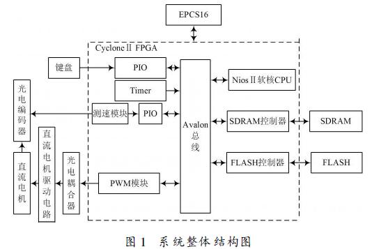 如何使用Nios Ⅱ设计直流电机PID调速控制系统的资料说明