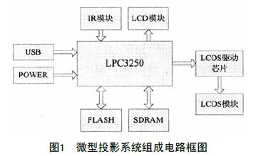 如何使用LPC3250为核心进行微型投影系统的设计与实现