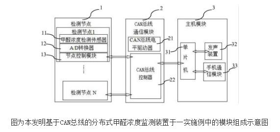 基于CAN总线的分布式甲醛浓度监测装置及监测方法