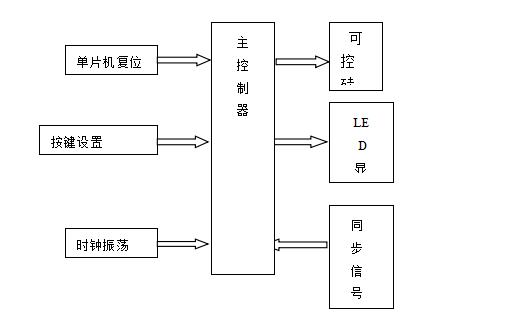 使用单片机控制可控硅导通角的设计报告资料免费下载