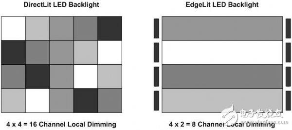 LCD电视LED区域背光的调光原理解析