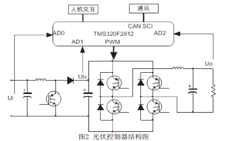 使用DSP技术进行5kW离网型光伏逆变器的设计资料说明