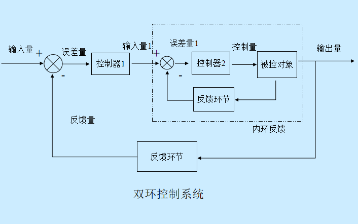 DC-DC模块电源的反馈电路和设计方法的PPT资料说明