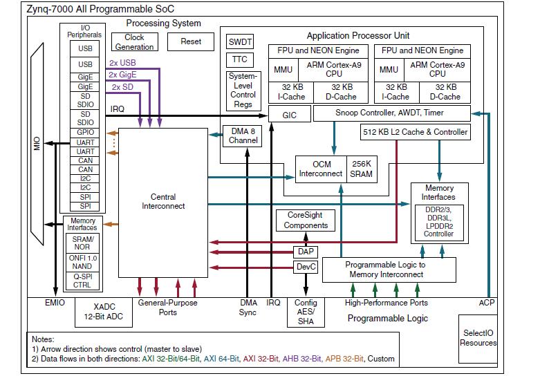 Zynq-7000全可编程SoC系列产品的规格数据手册免费下载