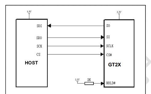 GT20L16S1Y标准点阵汉字库芯片的数据手册免费下载