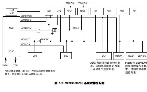 MC9S08DZXX系列器件中文手册免费下载