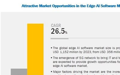 视频和图像识别部分将占据最大的边缘AI软件市场