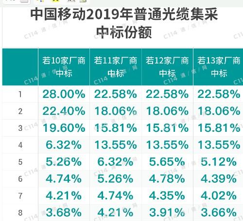 中国移动正式启动了2019年普通光缆产品集中采购项目