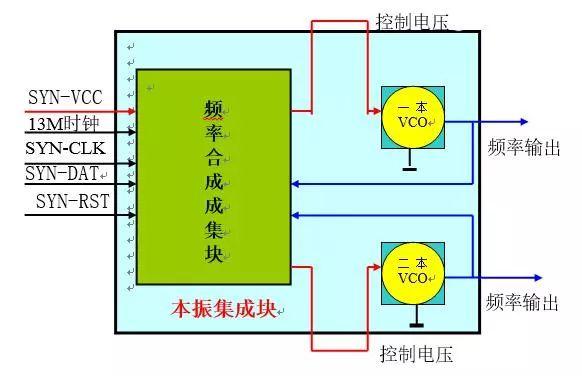 深度分析射频电路的原理及应用
