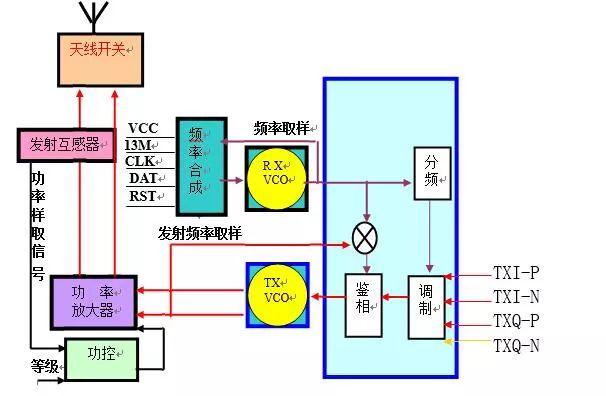 3,本振电路的结构和工作原理: (本机振荡电路