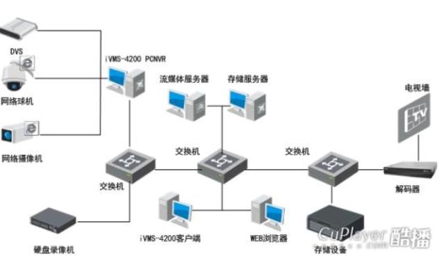 iVMS-4200监控软件的使用说明免费下载