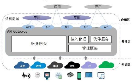 中兴通讯正在全力支持运营商API战略从容迎接5G时代