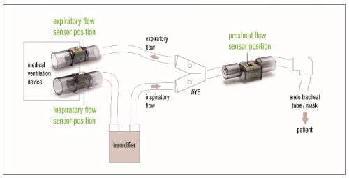 盛思锐推出适用于呼吸设备的流量传感器平台