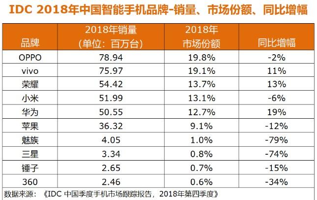 中国智能手机市场寒冬尚未过去国内市场将继续疲软