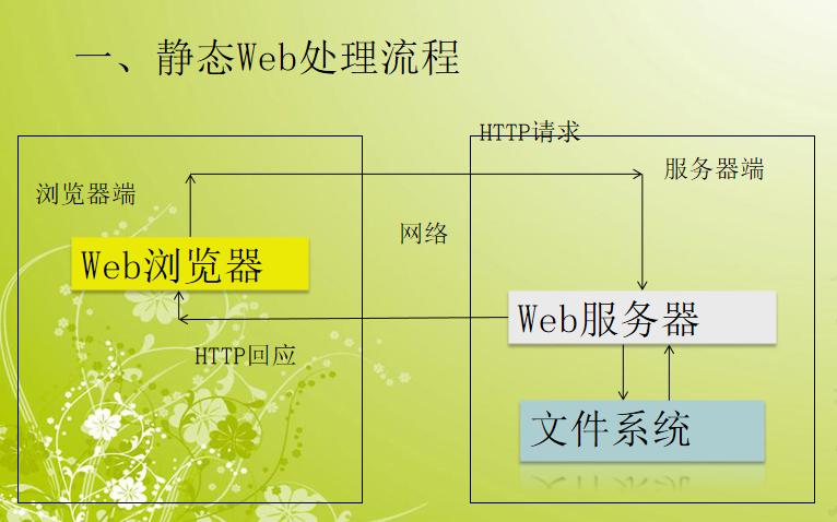 Java Web的开发前奏详细资料免费下载