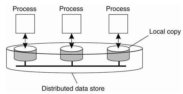 区块链正在试图实现分散的新的数据存储和组织结构