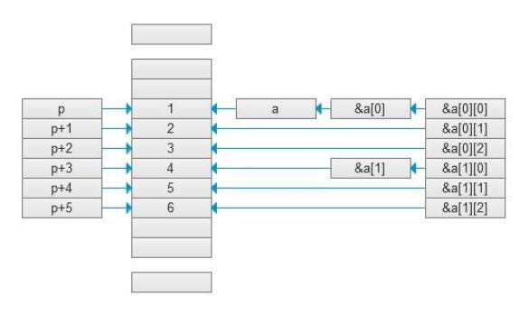 C语言教程之指针的详细资料说明