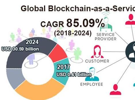 区块链即服务市场全球研究报告分析