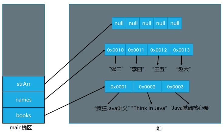 C语言教程之数组的定义与使用说明