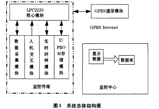 如何使用LPC2210进行供水管网无线监控系统的设计方案说明