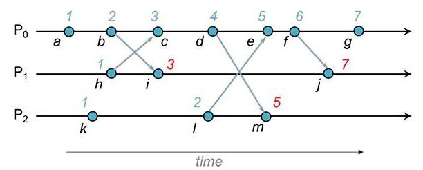 如何才能同步分布式系统中的所有时钟