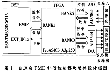 如何使用DSP和FPGA架构进行PMD补偿模块的设计