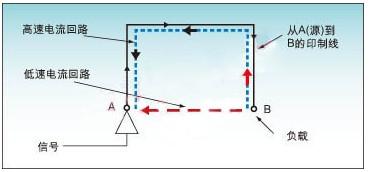 如何处理DSP系统中的噪声和电磁干扰EMI